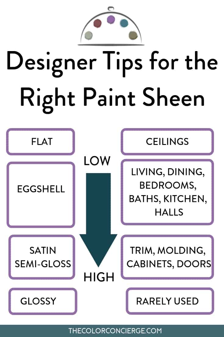 Paint sheen guide.