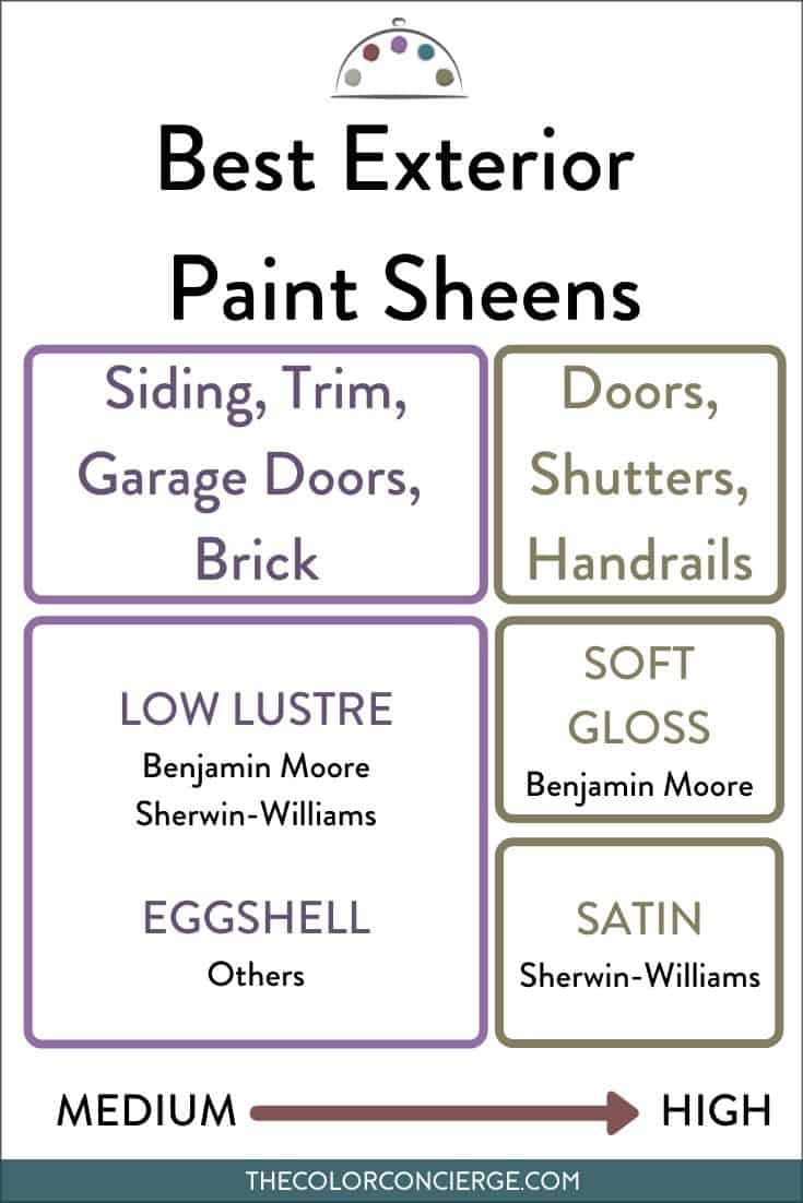 Best paint sheens for exterior and interior paint projects.